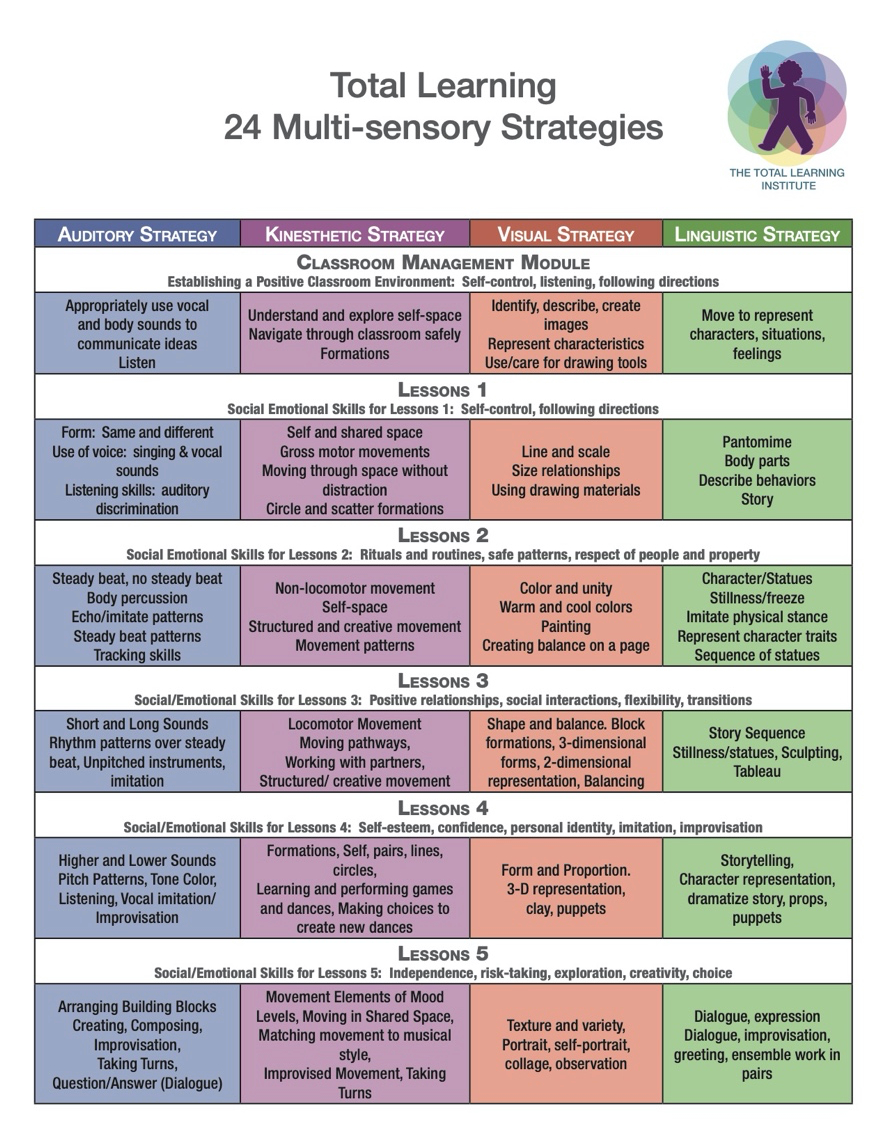 Total Learning 24 multi sensory strategies chart